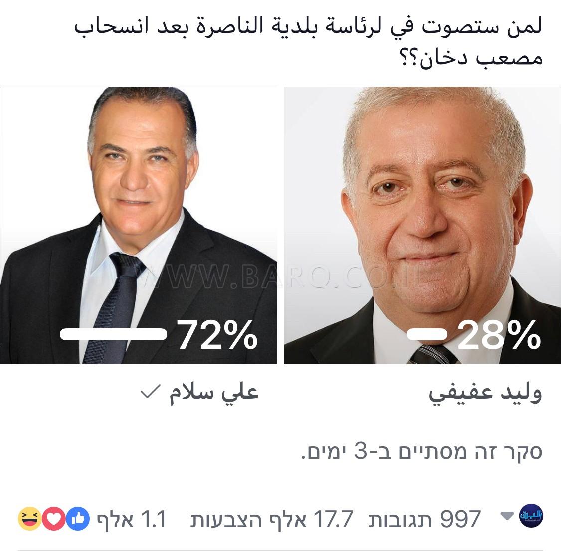 Photo of الناصرة استطلاع رأي : علي سلام يتفوق على العفيفي ( الجبهة) بفارق كبير