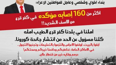 Photo of كفرقرع: اكثر من 160 اصابة مؤكده في كفرقرع