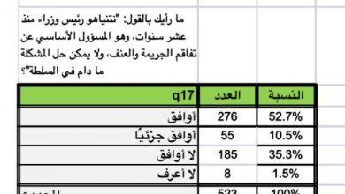 Photo of استطلاع للرأي: للمشتركة أغلبية مطلقة عند المتدينين وعند النساء