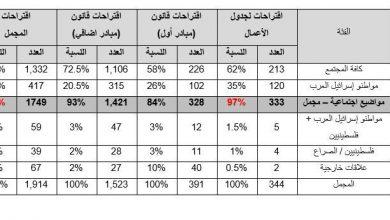 Photo of نشرت جمعية مبادرات إبراهيم بحثاً جديداً حول النشاط البرلماني الذي قام به أعضاء الكنيست العرب خلال السنوات الأخيرة